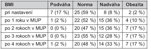 Vývoj distribúcie BMI podľa kategórií počas metadónovej liečby