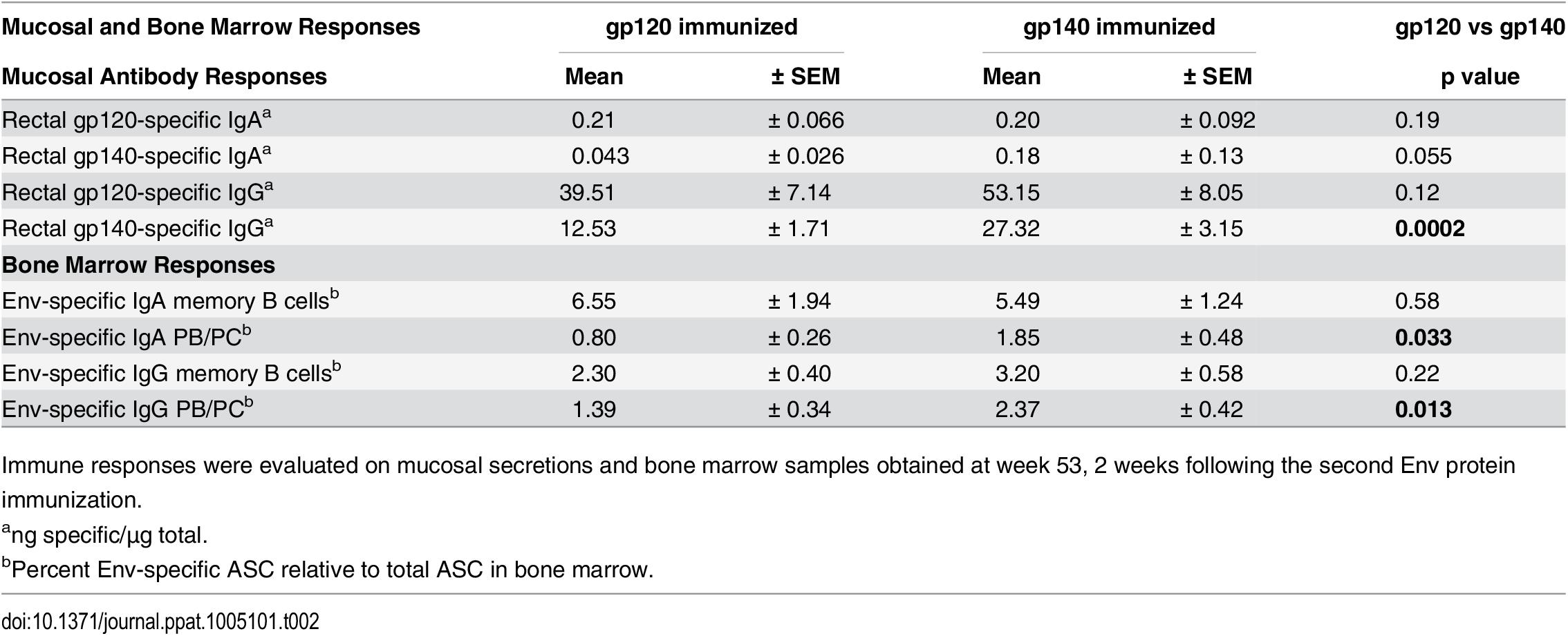 Comparative immunogenicity of monomeric gp120 and oligomeric gp140: mucosal and bone marrow responses.