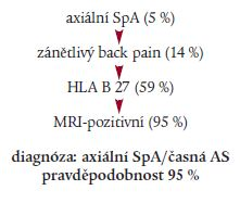 <i>Schéma 4. Pacient s chronickou bolestí v zádech, < 45 let, normální RTG</i>