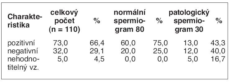 Výsledky hodnocení přítomnosti intraakrozomálních proteinů