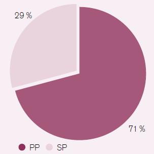 Procentuální vyjádření počtu primárně preventivních (PP) a sekundárně preventivních (SP) primoimplantací ICD v ČR v roce 2011(Data z Registru PM a ICD ČR).