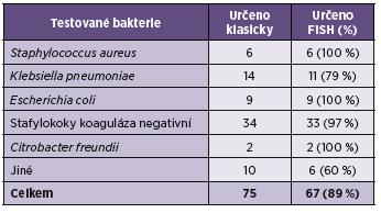 Vyhodnocení výsledků Table 2. Conventional methods vs. FISH