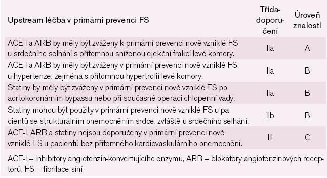 Upstream léčba v primární prevenci FS. Modifikováno podle [37].