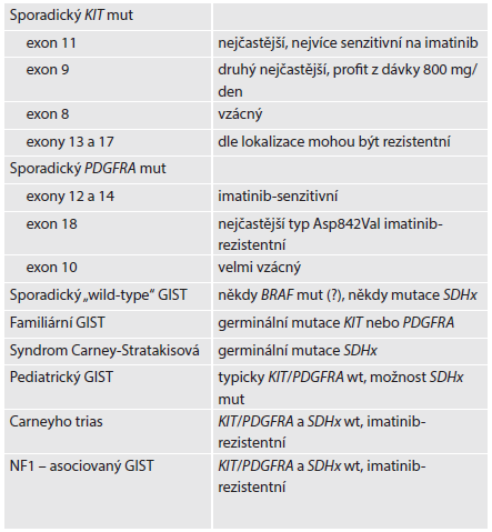 Molekulárně genetická klasifikace GISTu