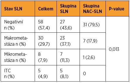 Výsledky histopatologického ultrastagingového vyšetrení SLN