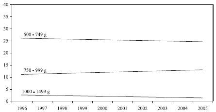 Incidence ROP III. a vyššího st. u nedonošených dětí v ČR dle váhových kategorií: 1996–2005
