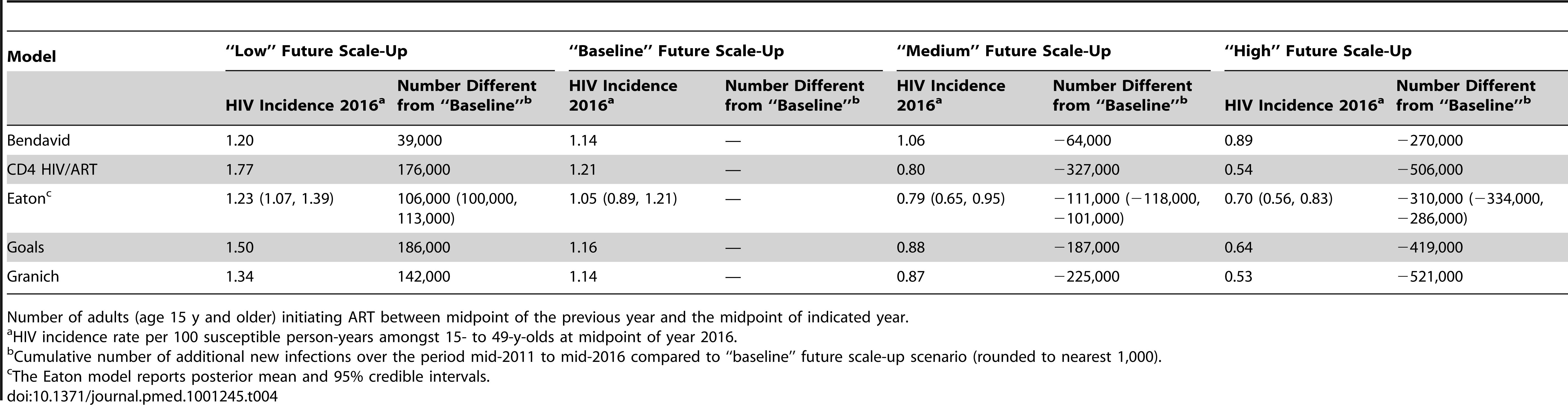 HIV incidence rate per 100 person-years in year 2016 for different potential scenarios of future ART scale-up.