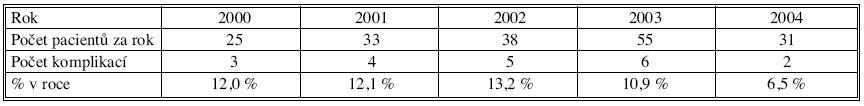 Vývoj počtu komplikací z AL u kolorektálních anastomóz v jednotlivých rocích Tab. 7. Complication rates of the AL in colorectal anastomoses in individual years