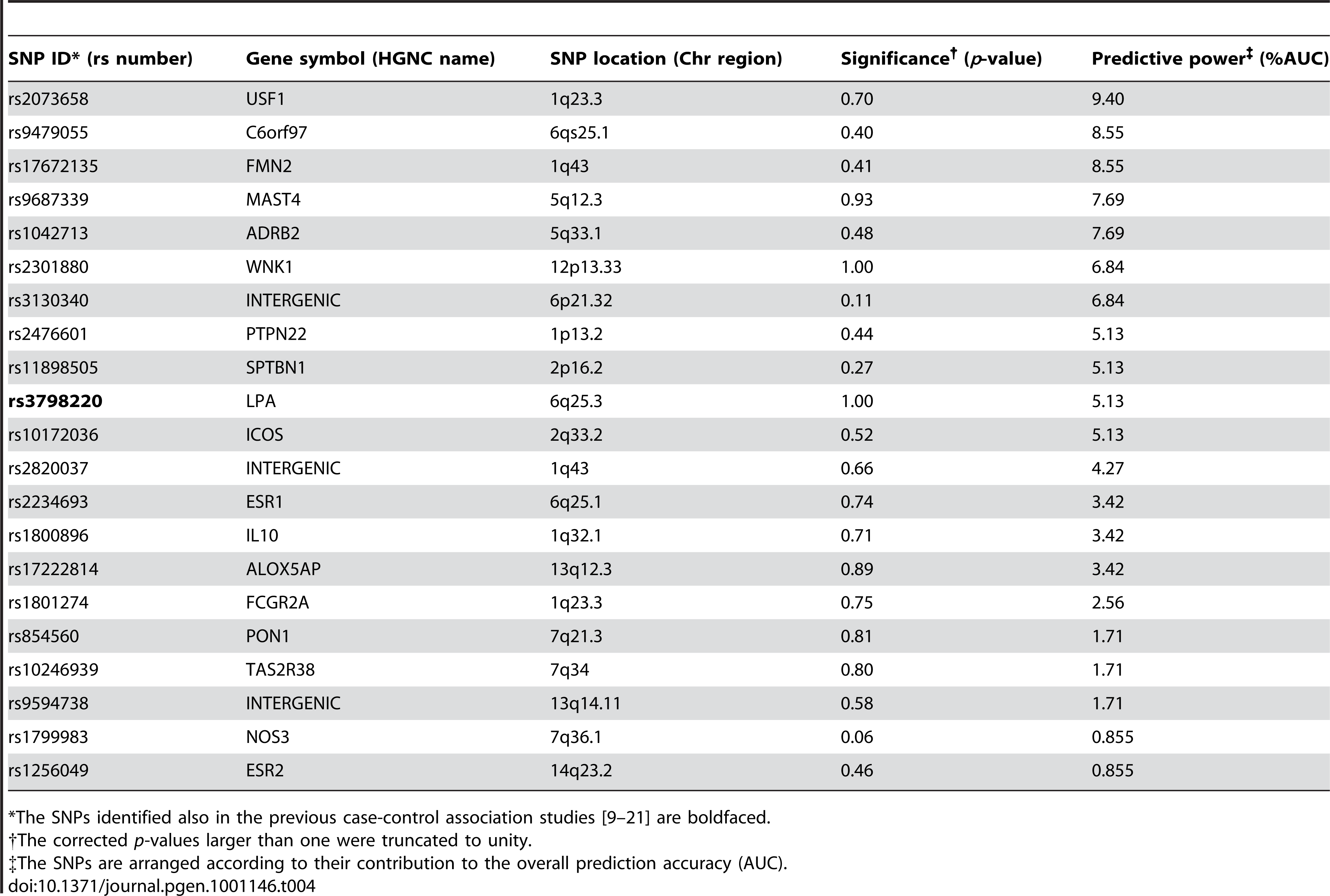 The single nucleotide polymorphisms (SNPs) predictive of the subjects with 15% lowest and highest IMT changes from 2001 to 2007.