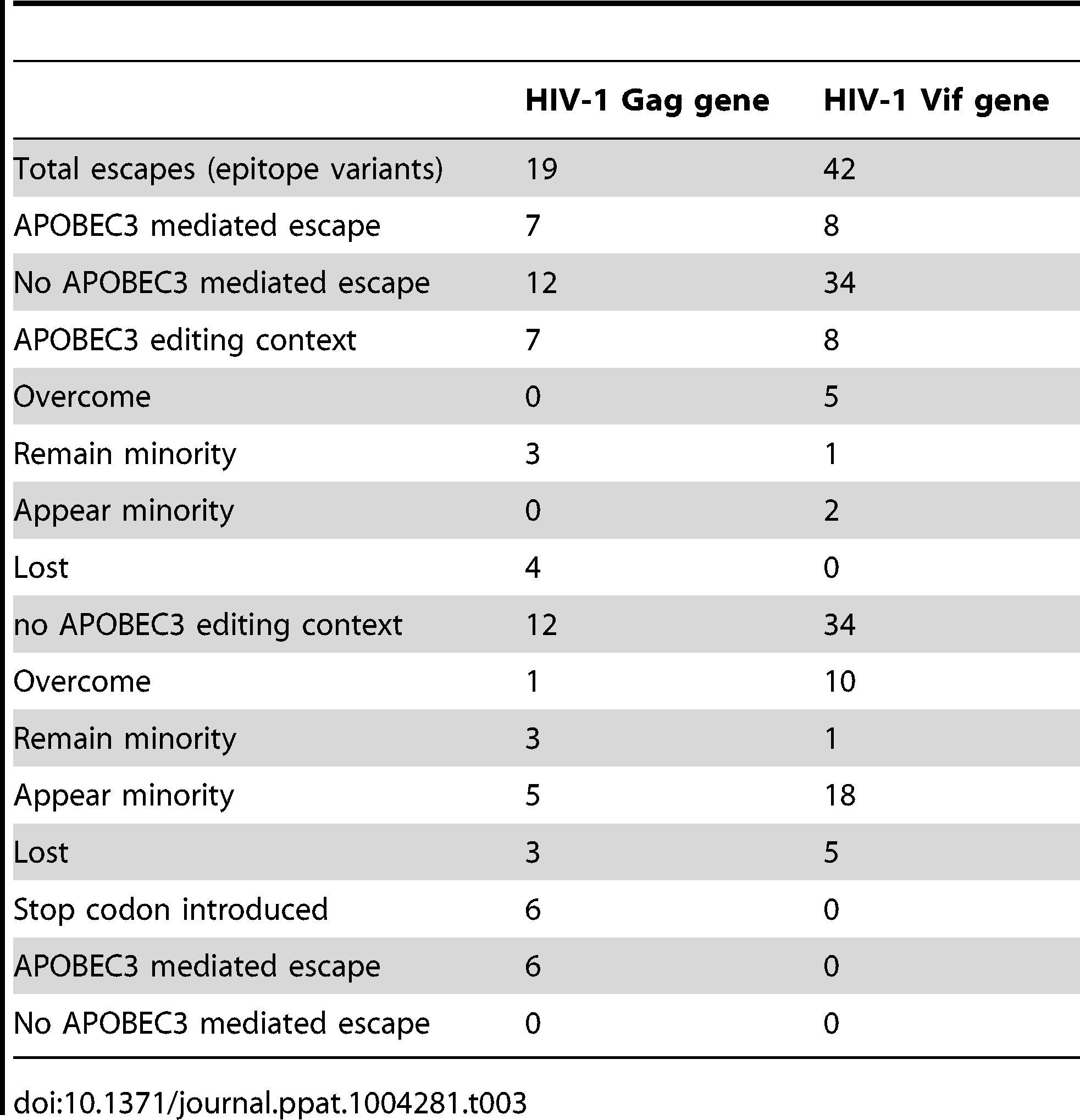 CTL epitope variants found in the Gag and Vif genes of HIV-1 from the ten patients.