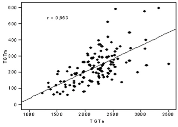 Korelace mezi parametry TGTm a TGTe.
