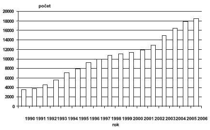 Invazivní prenatální diagnostika v ČR, 1990–2006 – počet