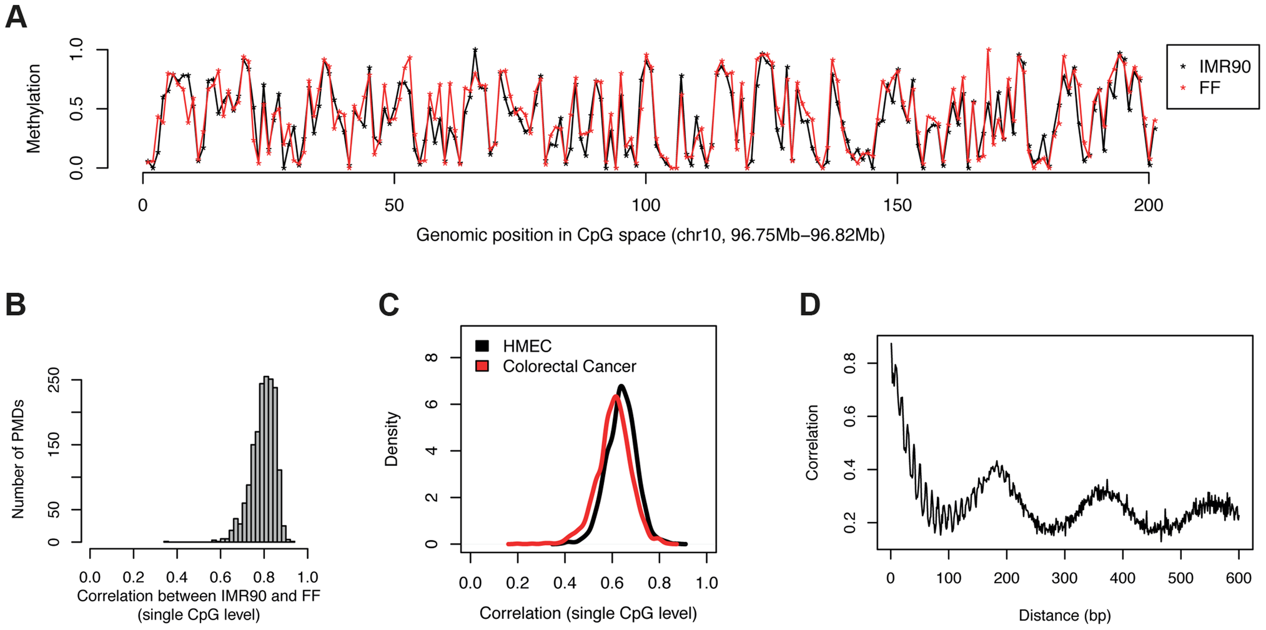 Levels of CpG methylation in PMDs are conserved across cell types.