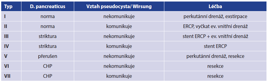 Klasifikace pseudocyst a léčby upravená dle WH Nealona Tab. 1. Pseudocyst and therapy classification adapted according to WH Nealon