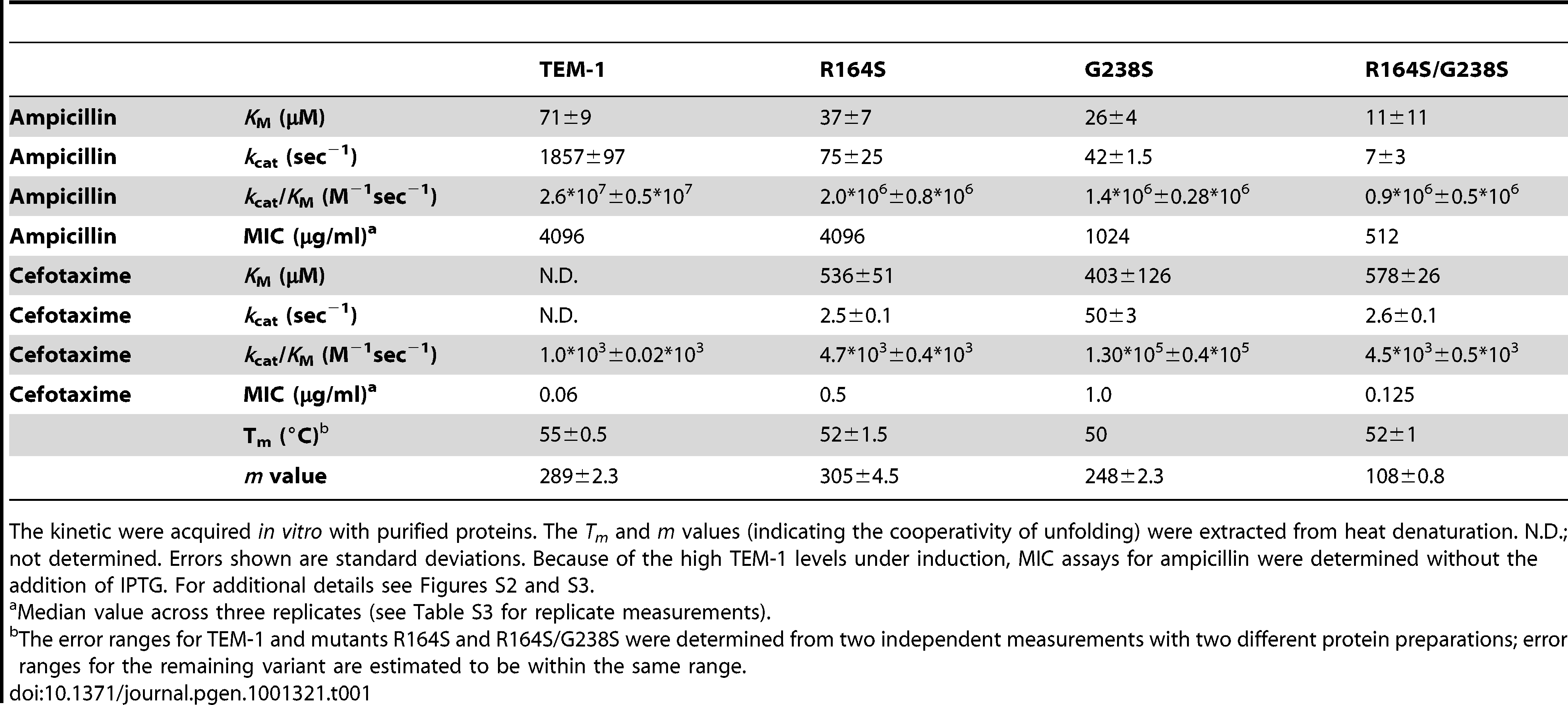 MIC values and kinetic and stability parameters of TEM-1, single mutants R164S and G238S, and double mutant R164S/G238S.