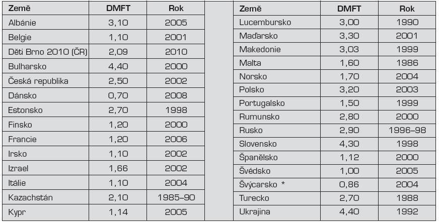 Hodnoty kazivosti DMFT (v ČR KPE zuby na osobu) ve vybraných zemích [<a href=&quot;http://www.mah.se/CAPP/Country-Oral-Health-Profiles/According-to-WHO-Regions/?id=41425&quot; target=&quot;_blank&quot;>http://www.mah.se/CAPP/Country-Oral-Health-Profiles/According-to-WHO-Regions/?id=41425</a>]