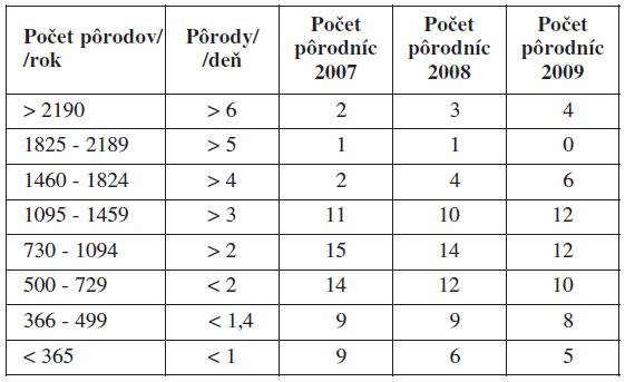 Pôrodnice a počty pôrodov v SR v rokoch 2007–2009