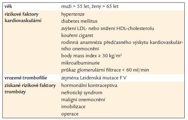 Přídatné rizikové faktory pro klinickou manifestaci APS dle mezinárodního konsenzu [2].