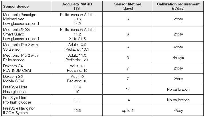Selected characteristics of selected CGM sensor devices (US)