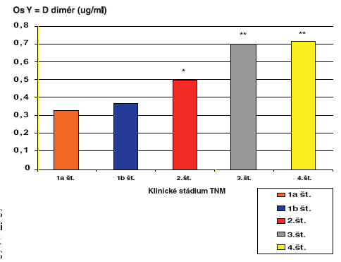 Hladiny D-diméru v plazme v mg/ml u pacientov s kolorektálnym malignómom vo vzťahu ku klinickému štádiu podľa TNM klasifikácie  Graph 2. D-dimer plasmatic mean values in mg/ml in patients with colorectal malignancies with respect to the TNM classification clinical stage
