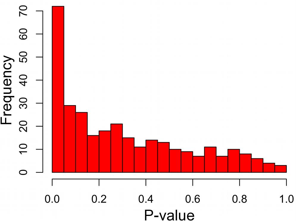 Disease gene groupings P-value distribution.