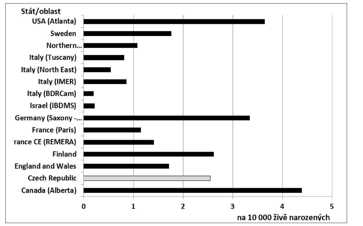 Průměrné incidence gastroschízy, vybrané registry ICBDSR, 2002 – 2008, na 10 000 živě narozených