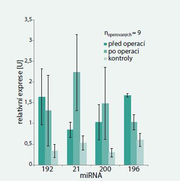Porovnání expresí miRNA u 9 pacientů před operací a po operaci karcinomu s kontrolami