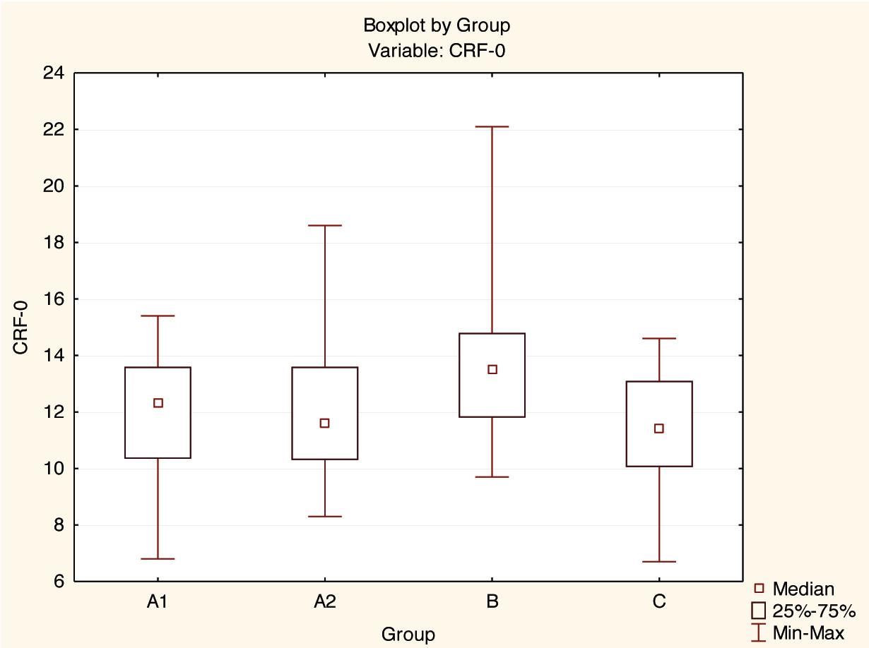Rozdíly mezi skupinami A1, A2, B a C pro veličinu CRF při vstupu.