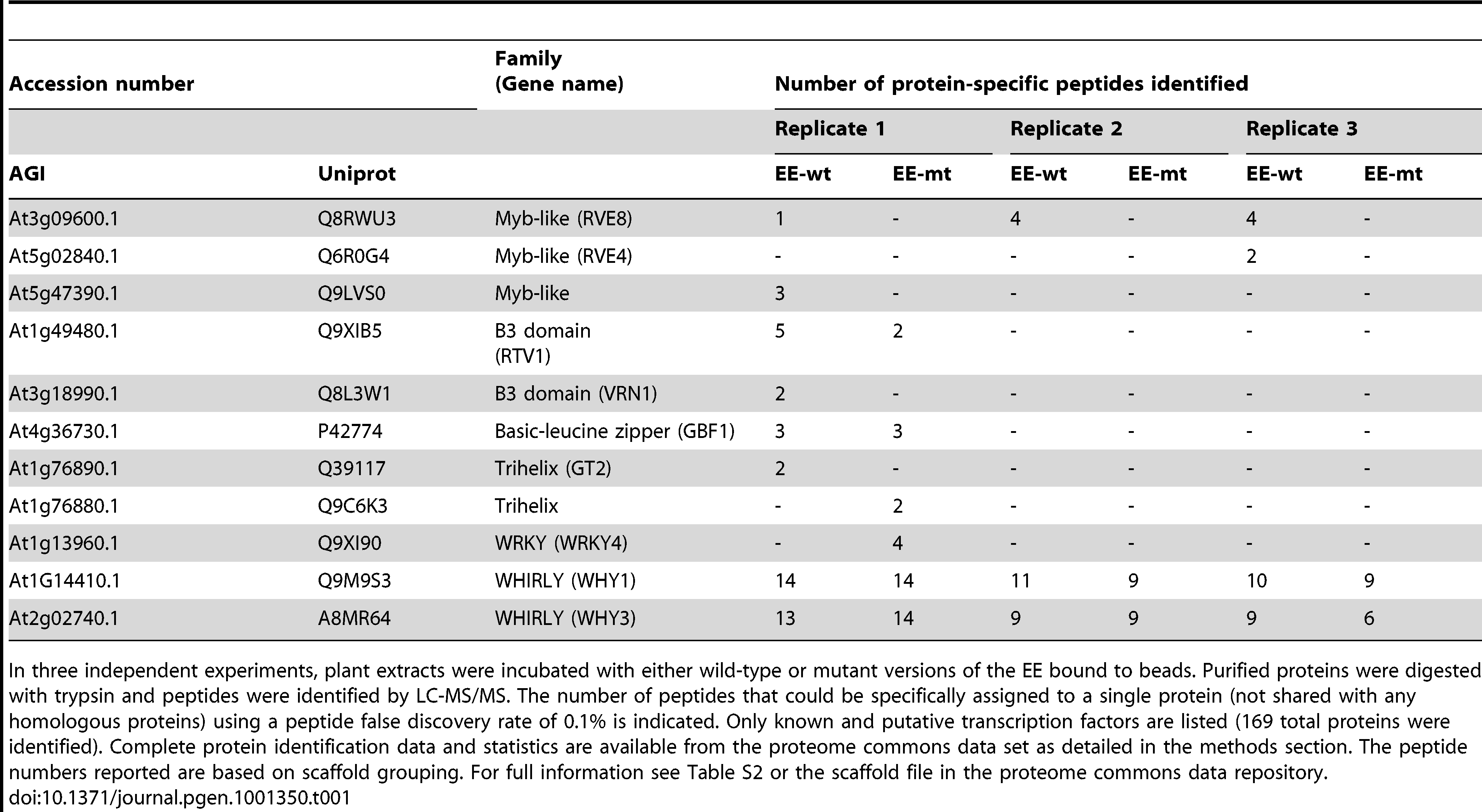 Putative EE–binding factors identified by LC-MS/MS.