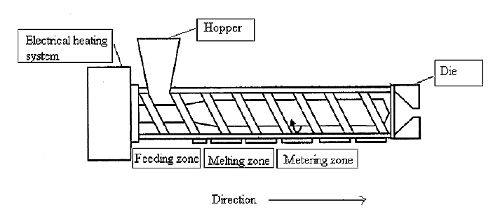 Fig. 1. Single screw extruder (modified from <sup>17)</sup>)