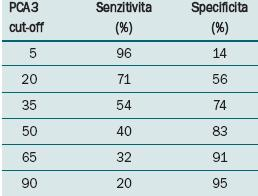 Senzitivita a secificita PCA3 dle cut-off hodnoty PCA3 skóre [17].