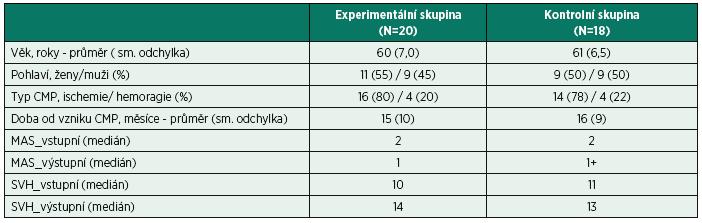 Charakteristika souborů experimentální a kontrolní skupiny s uvedením modifikované Ashworthovy škály (MAS) a funkčního skóre vizuálního hodnocení úchopu ruky (SVH).