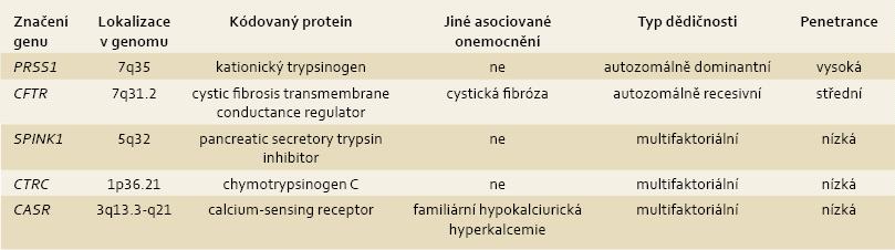 Geny, jejichž mutace se podílejí na rozvoji chronické pankreatitidy. Tab. 2. Genes associated with chronic pancreatitis.