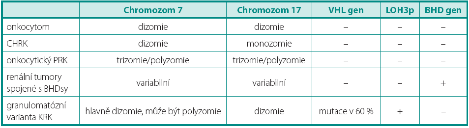 Genetický profi l onkocytáních tumorů Table 2. Genetic profi le of oncocytic tumours