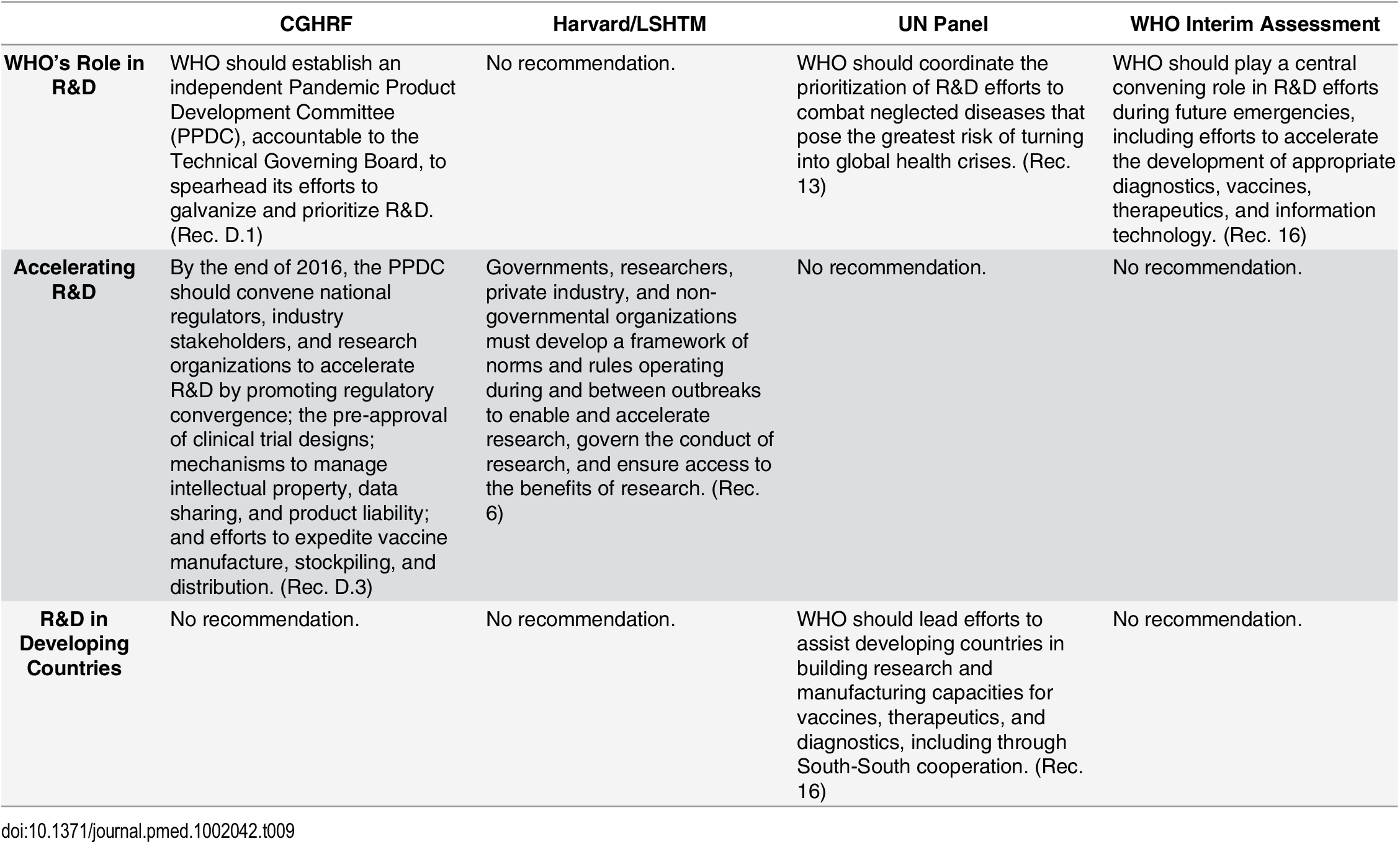 Recommendations from the Four Global Commissions Concerning Research and Development—R&D Acceleration.