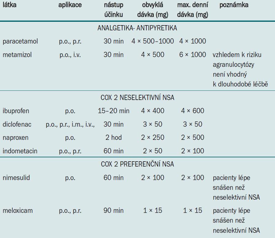 Přehled nejčastěji užívaných neopioidních analgetik.