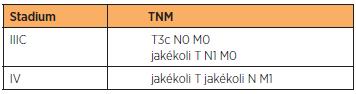 Pro pokročilejší stadia v souvislosti s postižením lymfatických uzlin a vzdálenými metastázami platí, že TNM stadia odpovídají FIGO klasifikaci