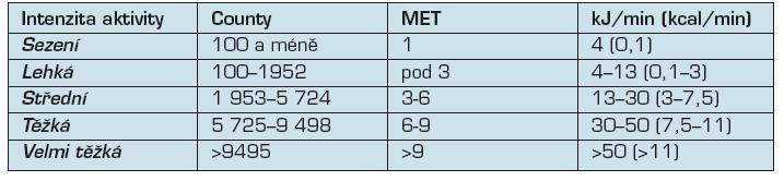 Dělení intenzity fyzické zátěže při hodnocení akcelerometrem ActiGraph (pro 70 kg osobu)