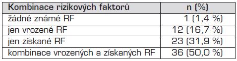 Kombinace RF u jednotlivých pacientů.