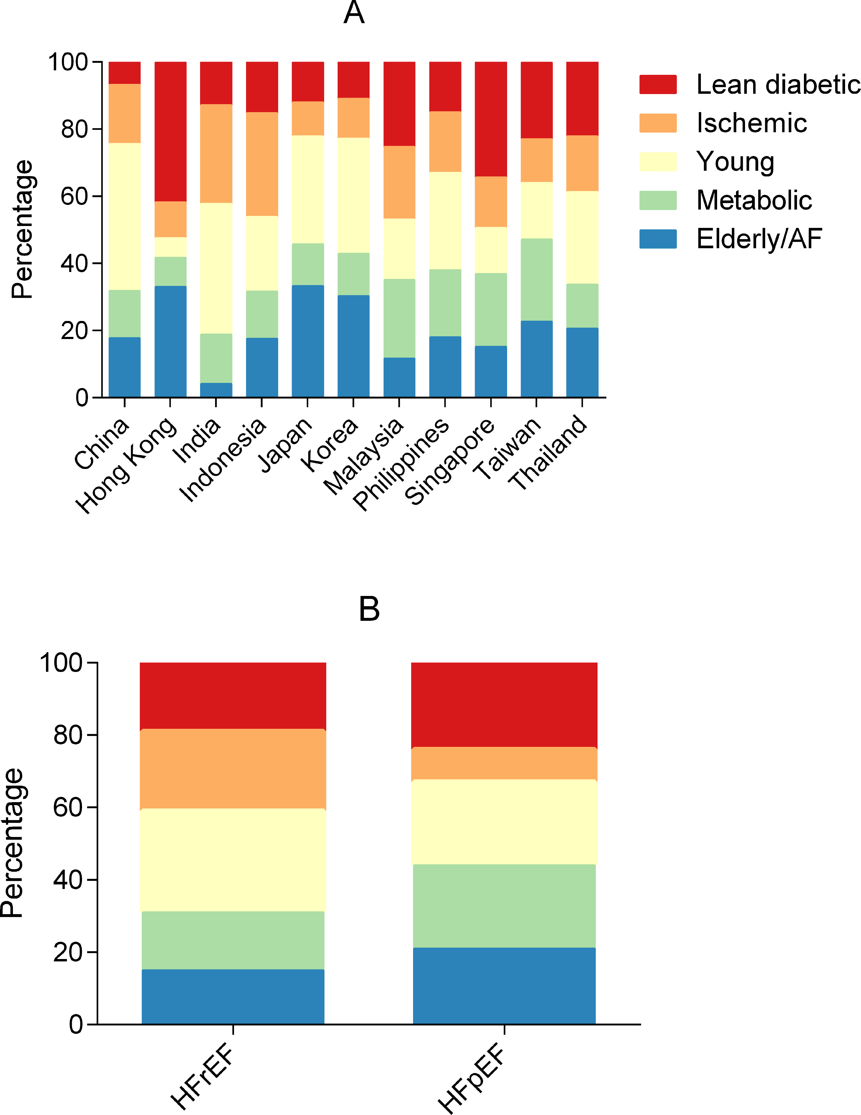 Bar graphs showing the distribution of multimorbidity groups across regions and HFrEF/HFpEF.