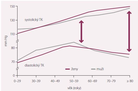 Vliv věku na krevní tlak (TK) [17].