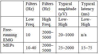 EMG recording parameters [2]
