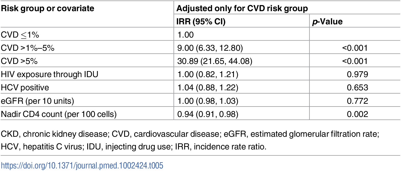 Covariates of CKD risk score as predictors for CVD events adjusted for CVD risk group.