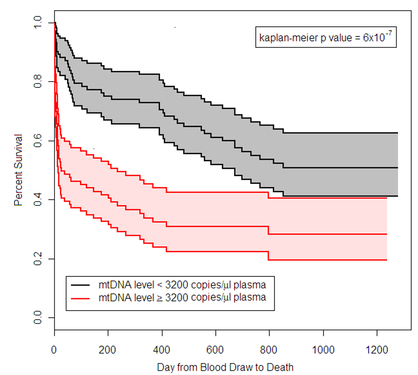 Survival of BWH RoCI MICU patients stratified by mtDNA level.