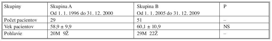 Vekové zastúpenie pacientov v skupinách A a B Tab. 1. Age of patients in group A and B