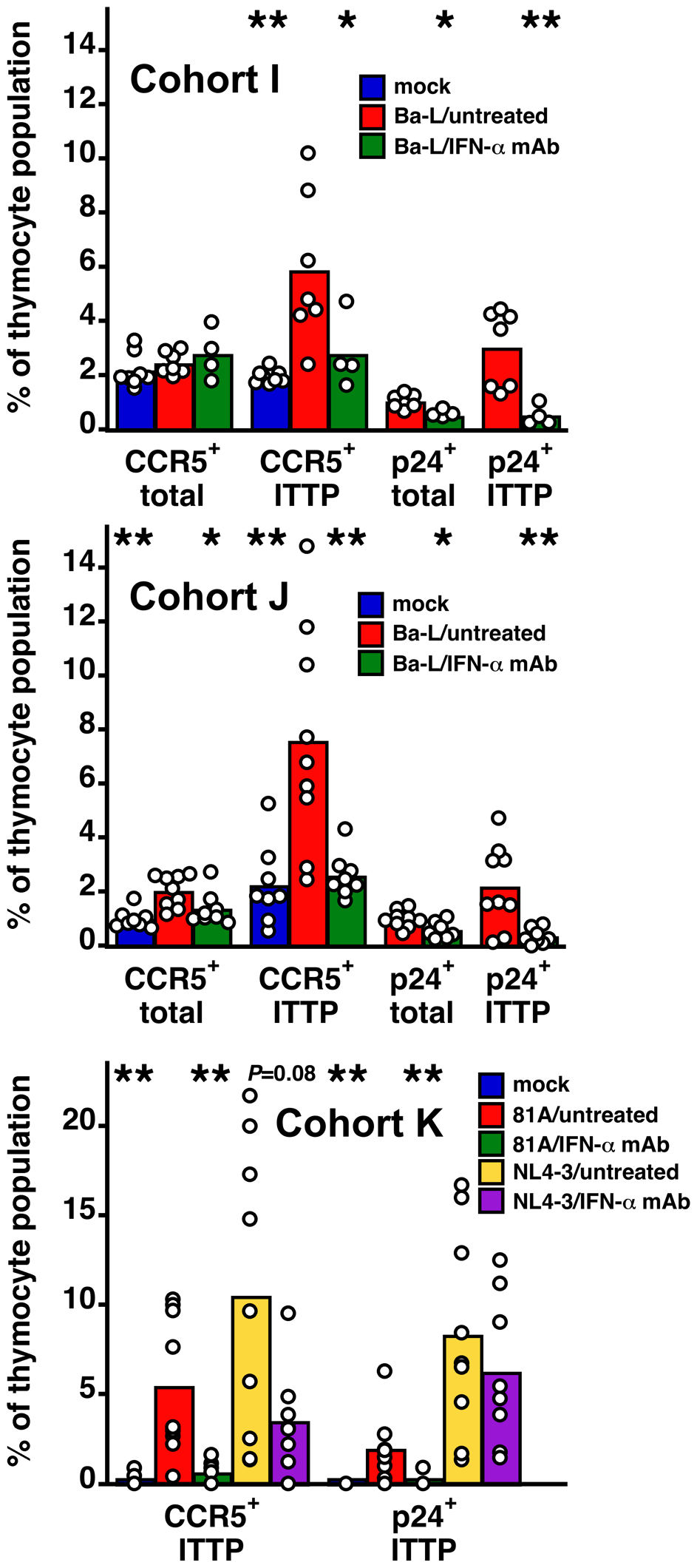 Neutralization of IFN-α inhibits CCR5 induction and HIV infection of ITTP after R5 HIV, but not after X4 HIV, inoculation.