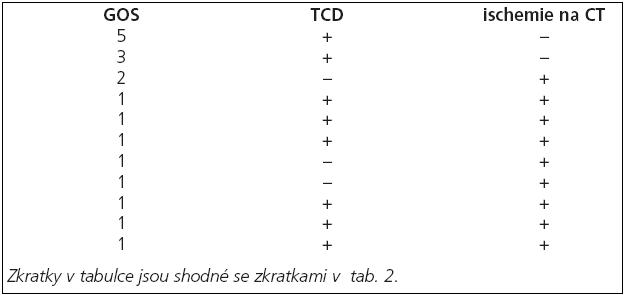 Podskupina pacientů skupiny pilotní studie obsahující všechny pacienty z této skupiny, u nichž byly nalezeny známky vazospazmů.