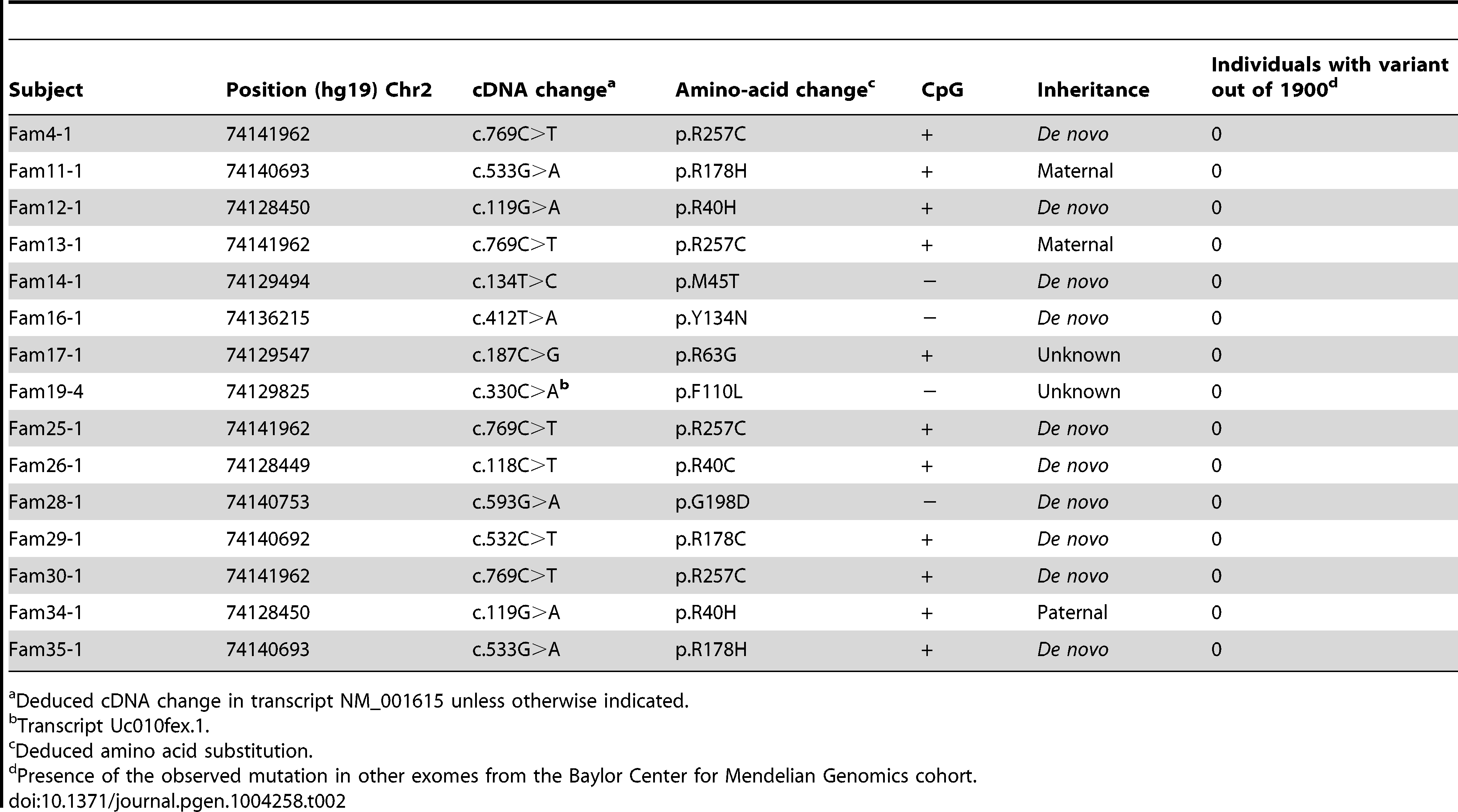 Characteristics of the <i>ACTG2</i> mutations in the MMIHS cohort.