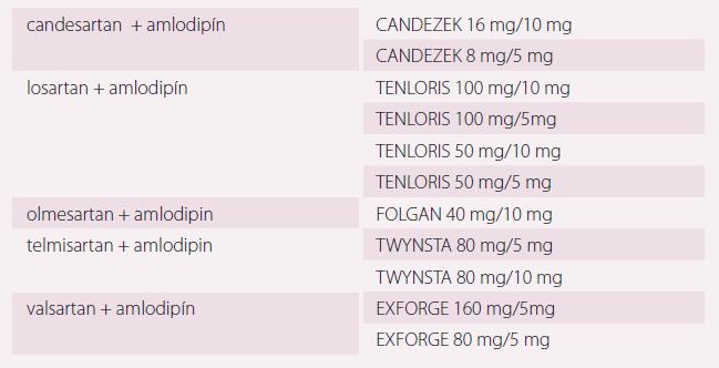 Fixná antihypertenzná dvojkombinácia AT1 blokátor (sartan; ARB) a kalciový antagonista (zoradené abecedne podľa prvej účinnej látky a pri každej kombinácii abecedne podľa názvu lieku; aktuálne je v SR 11 liekov tejto skupiny) [19,31].