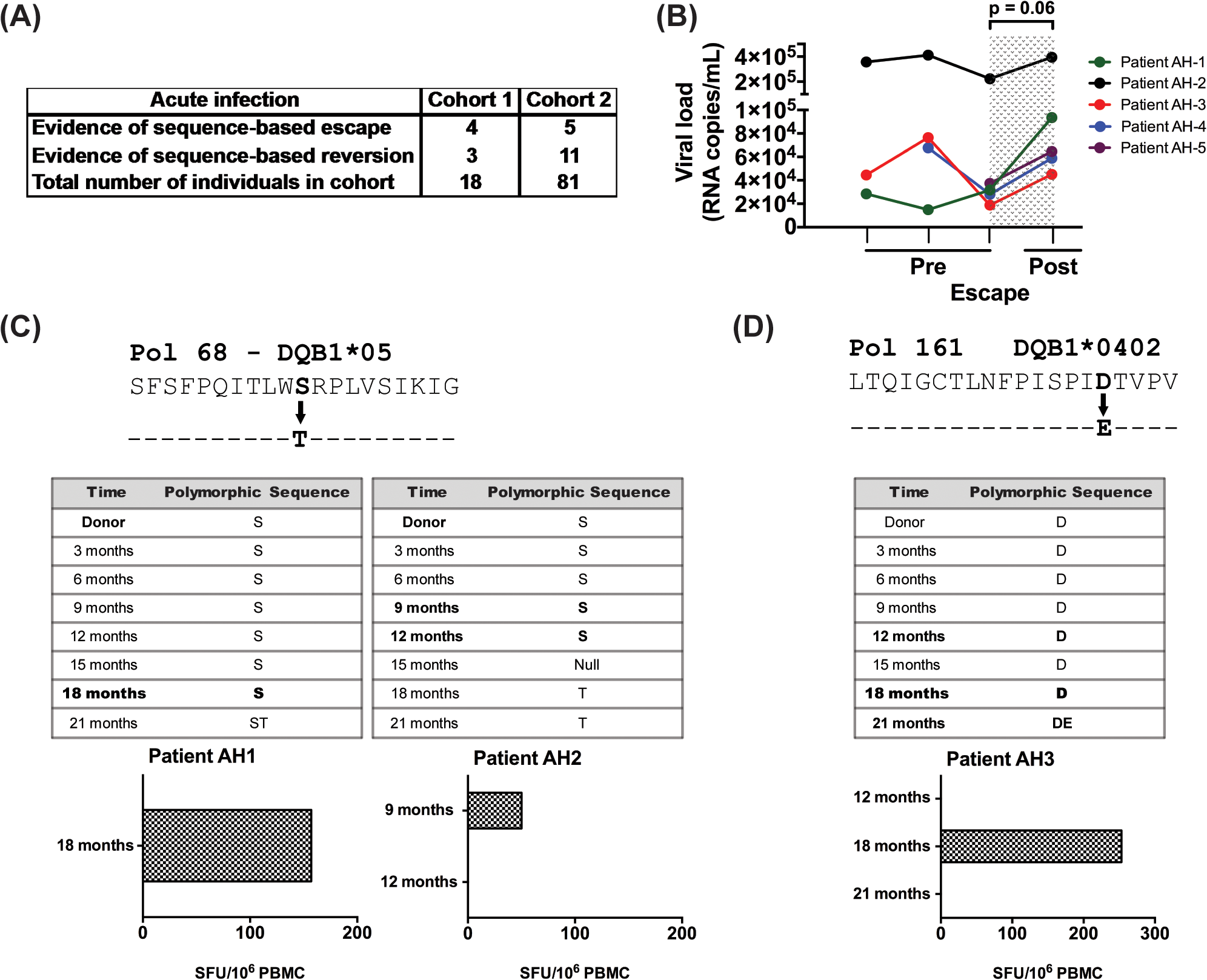 Evidence for CD4 T-cell escape following acute infection in HIV-1 clade C infected patients.